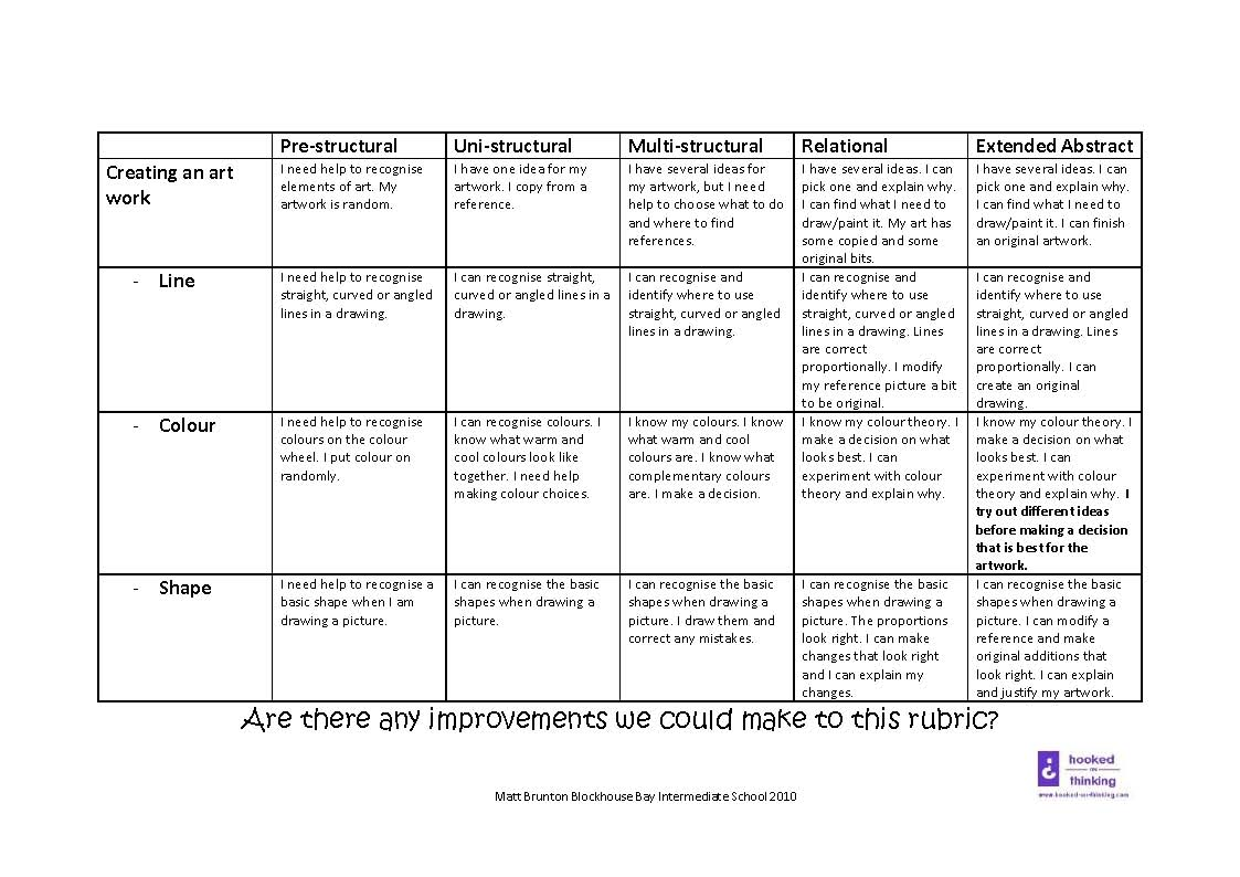 rubric essay solo Assessment & performance evaluation form  specific analysis and historical view of the solo ∕20  title: music performance evaluation rubric author: macbeth.